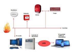 Seminario Sistemi di protezione attiva e segnalazione vocale di allarme